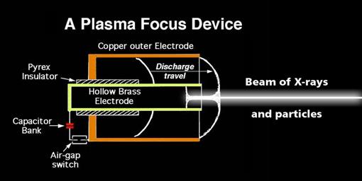 plasma_focus